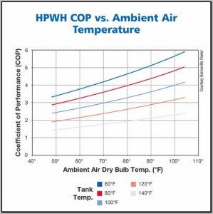 air source heat pump cop vs temperature