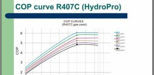 air source heat pump efficiency curve
