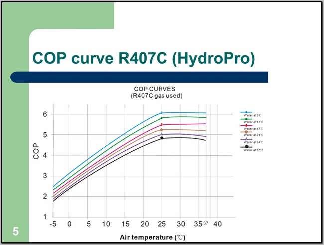 Heat Pump Efficiency Curve Thermo Pump