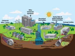 Illustration of a geothermal heating and cooling system that handles multiple loads for a community. Illustration by Sarah Cheney.