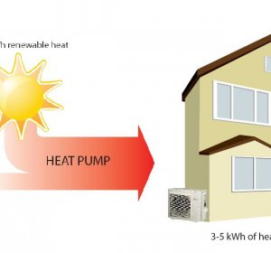 Heat Pumps air Conditioners
